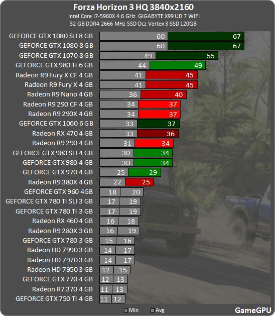 10 - Forza Horizon 3: тестирование производительности