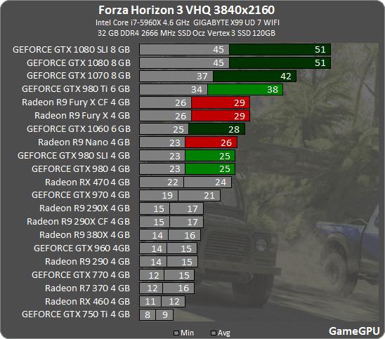 11 - Forza Horizon 3: тестирование производительности