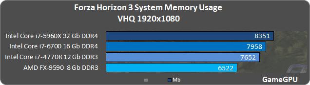 16 - Forza Horizon 3: тестирование производительности