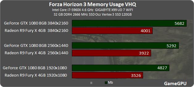 17 - Forza Horizon 3: тестирование производительности