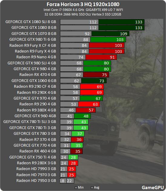 Forza Horizon 3: тестирование производительности Forza Horizon 3: тестирование производительности