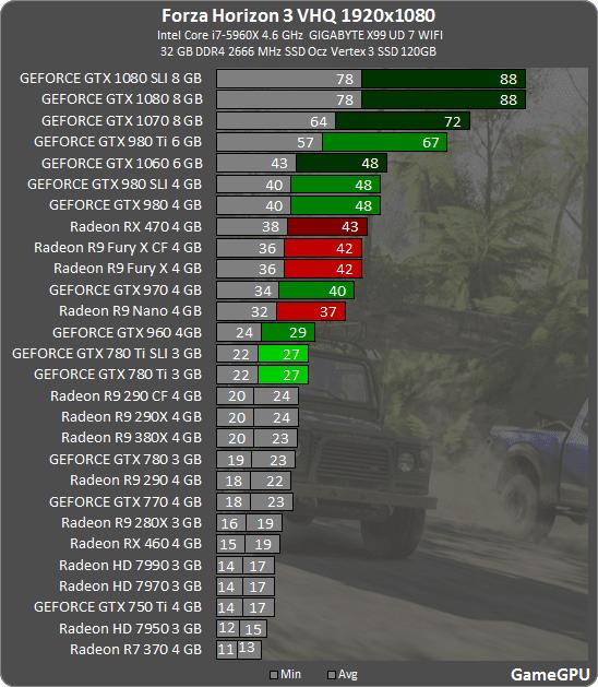 7 - Forza Horizon 3: тестирование производительности