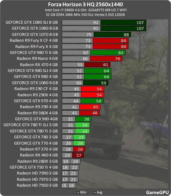 8 - Forza Horizon 3: тестирование производительности