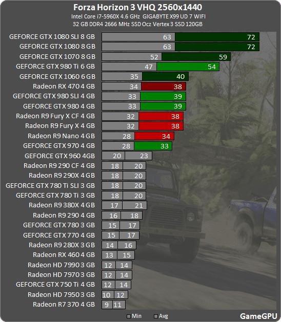 9 - Forza Horizon 3: тестирование производительности
