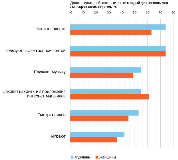 Яндекс.Маркет и GfK Rus рассказали, как россияне покупают со смартфонов Яндекс.Маркет и GfK Rus рассказали, как россияне покупают со смартфонов