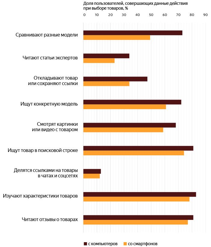 orig 2 - Яндекс.Маркет и GfK Rus рассказали, как россияне покупают со смартфонов