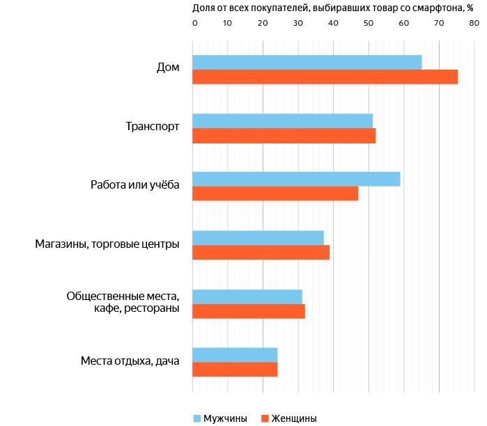orig 3 - Яндекс.Маркет и GfK Rus рассказали, как россияне покупают со смартфонов