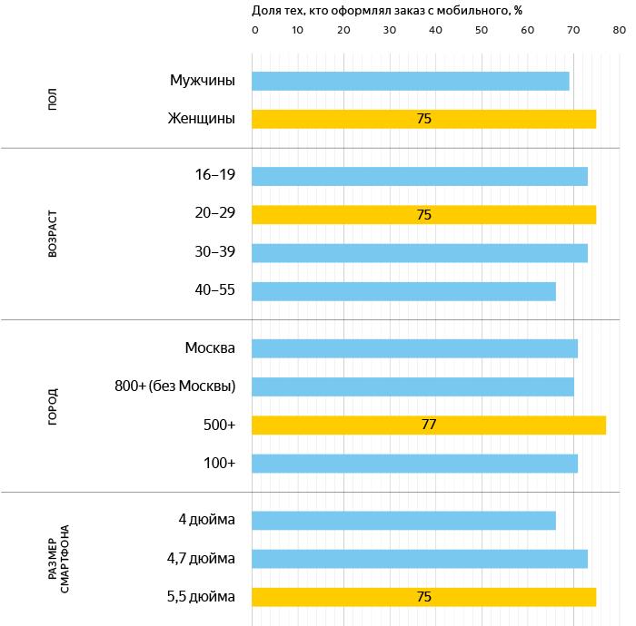 orig 4 - Яндекс.Маркет и GfK Rus рассказали, как россияне покупают со смартфонов