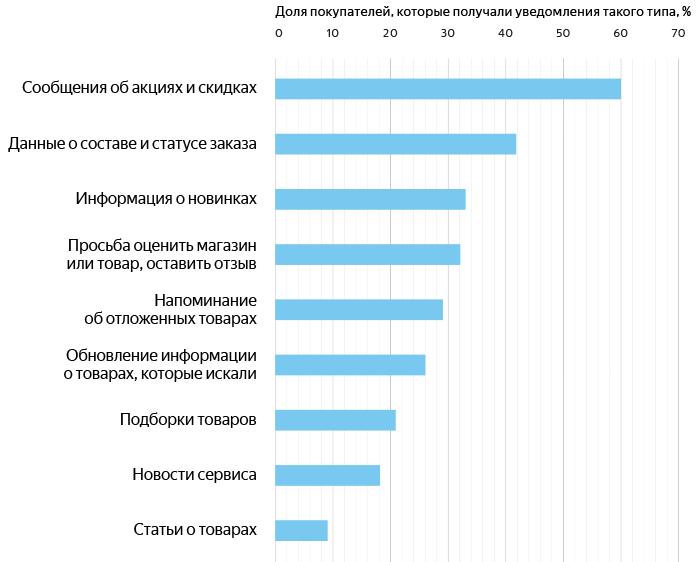 orig 8 - Яндекс.Маркет и GfK Rus рассказали, как россияне покупают со смартфонов