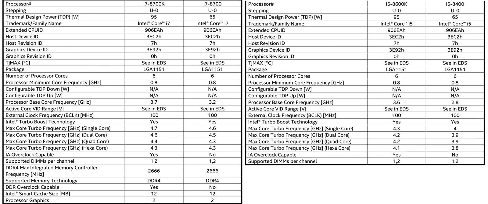 coffee - Шестиядерные процессоры Intel Coffee Lake - 14 нм и супер Turbo Boost