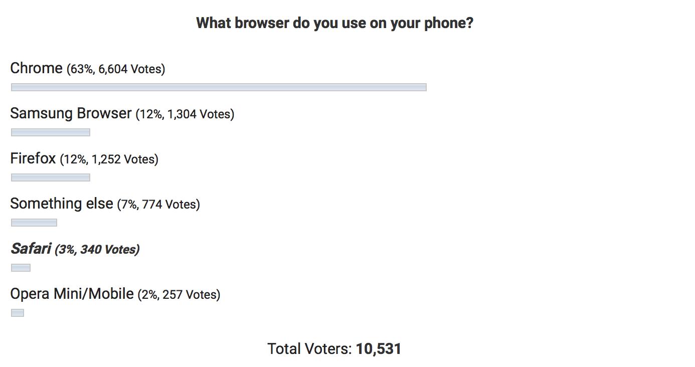 Назван самый популярный браузер на мобильных устройствах