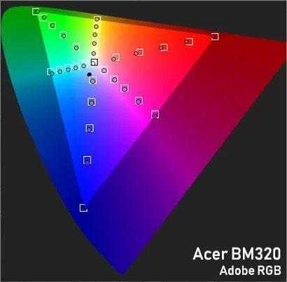 aRGB gamut - Обзор монитора Acer ProDesigner BM320