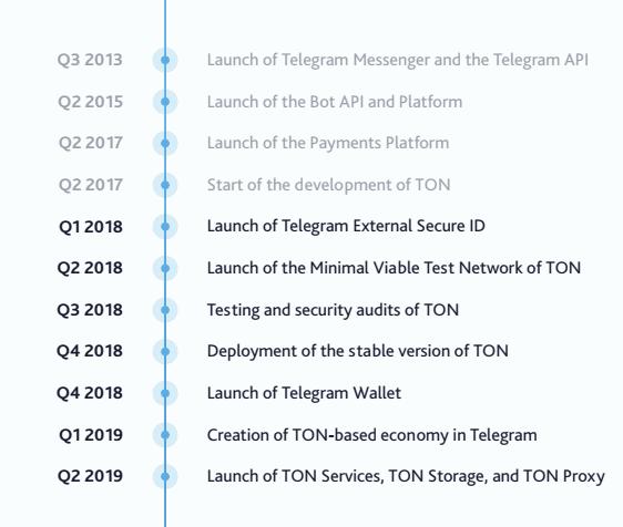 Snimok 1 - В сеть утекла информация о блокчейн-технологии и криптовалюте Telegram