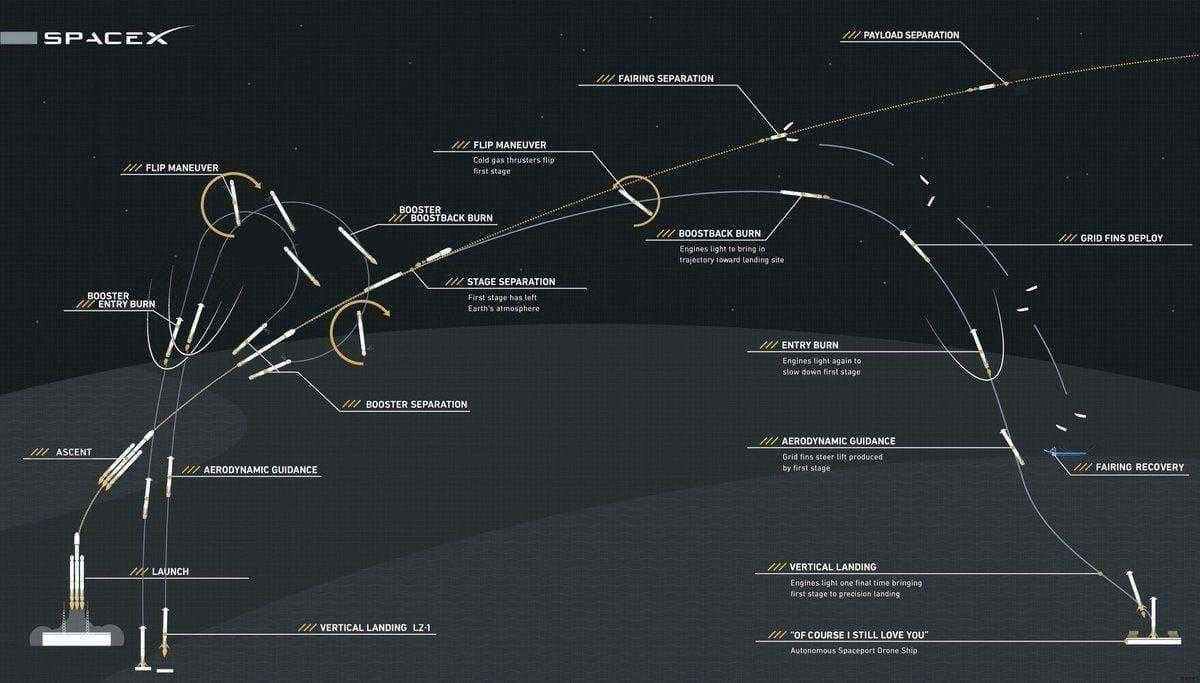 falcon heavy launch - Запуск года: SpaceX отправила в космос Falcon Heavy