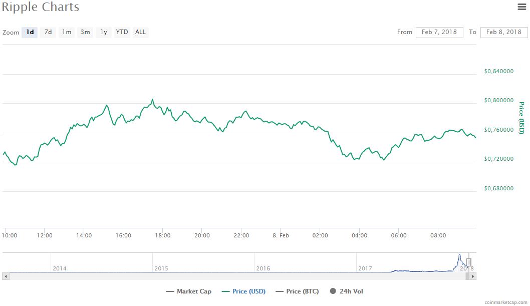 Криптовалюта: новая надежда