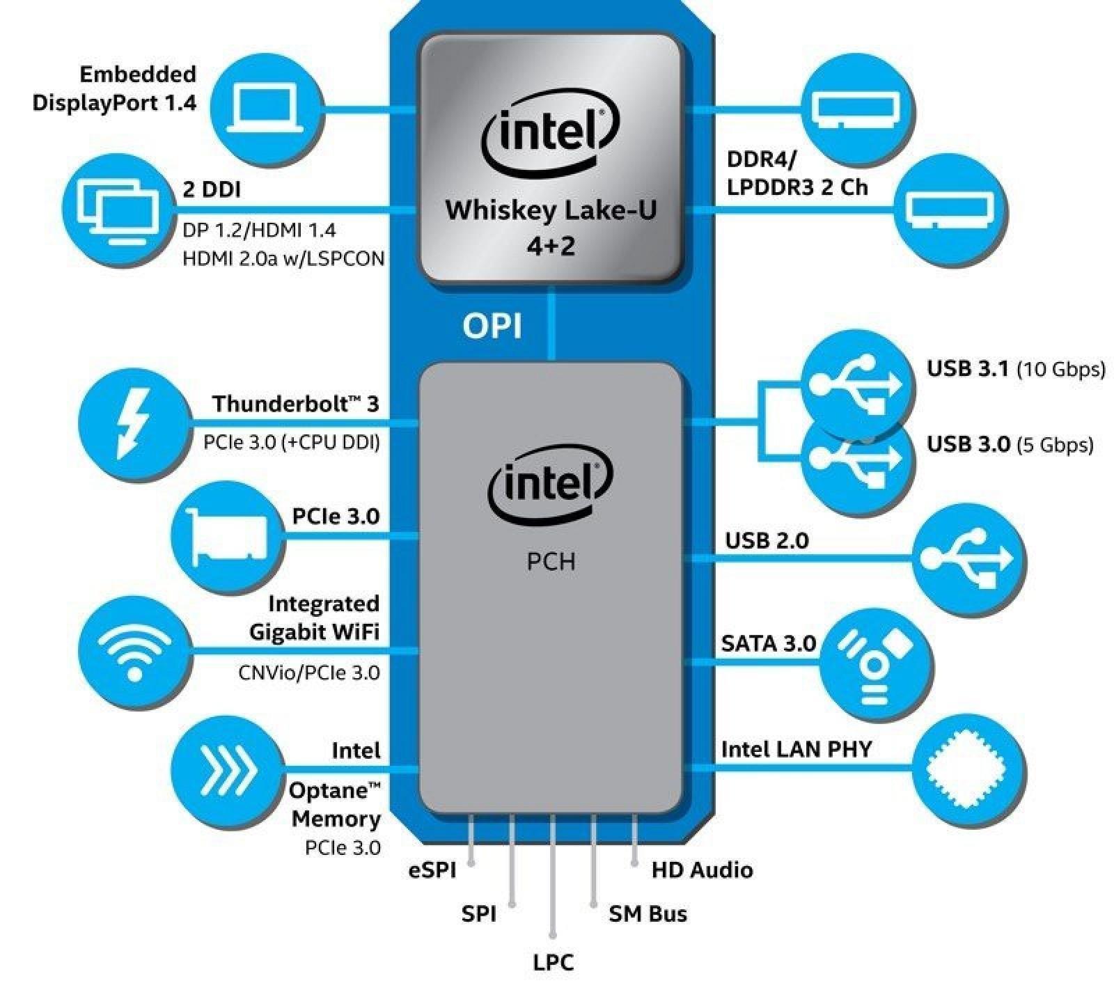 IFA 2018. Intel представила новые процессоры 8-го поколения Whiskey и Amber Lake