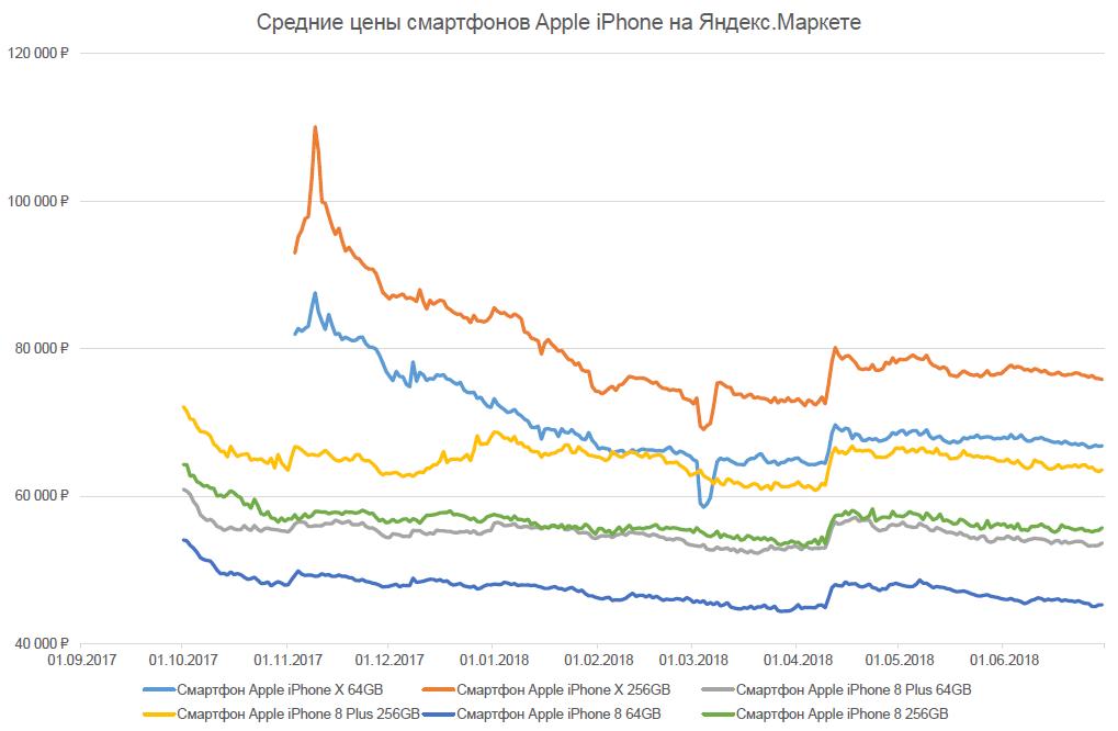 Как менялась цена на iPhone в России