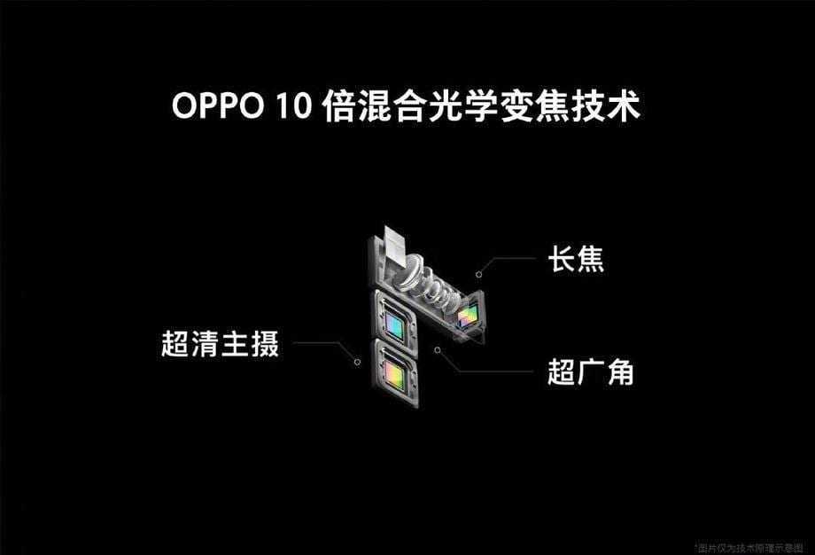 Oppo подтвердила слухи о смартфоне с 10-кратном зумом