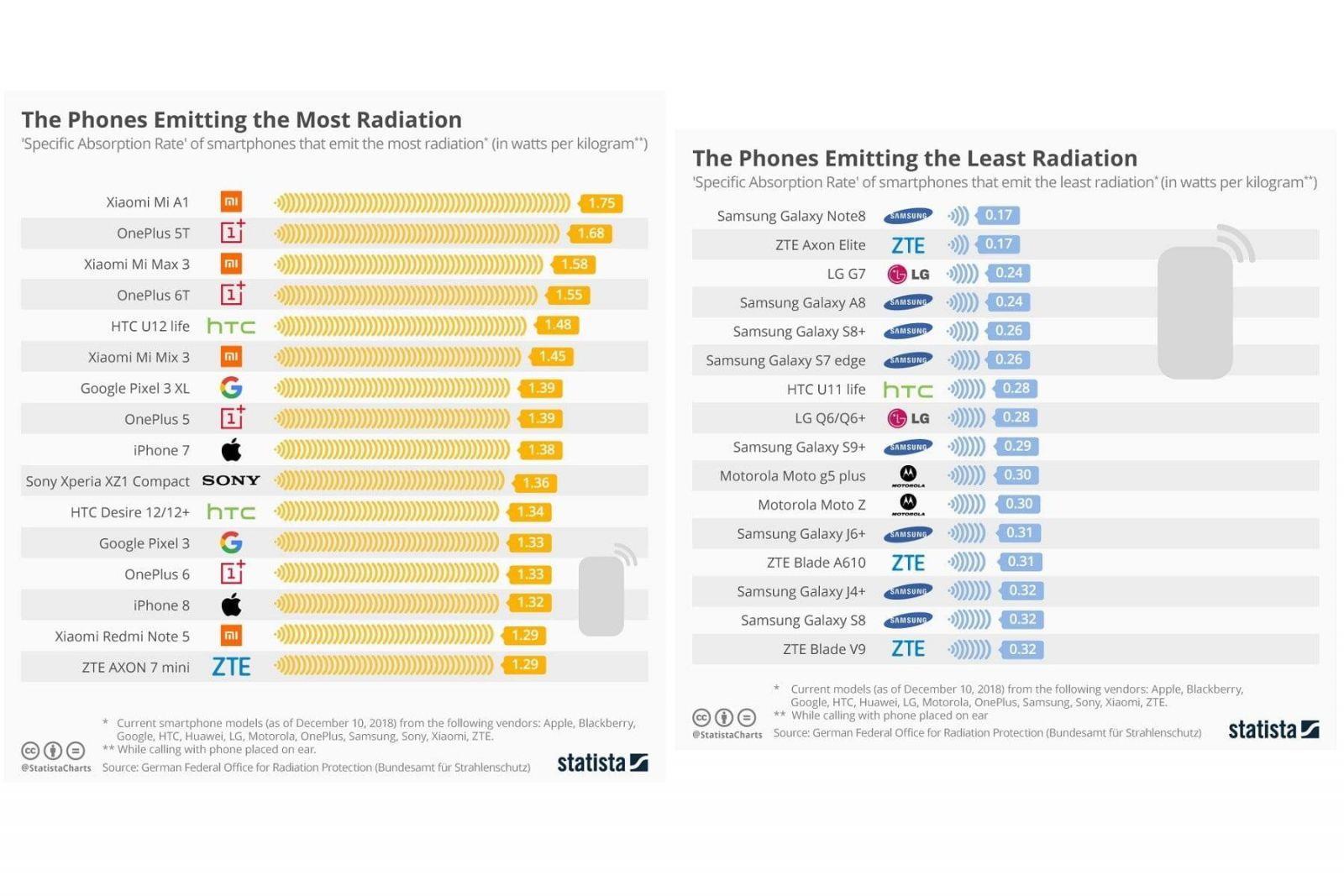 Исследование: у Xiaomi Mi A1 и OnePlus 5T самый высокий уровень излучения