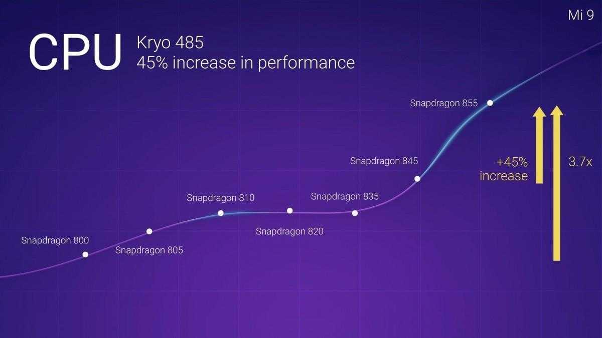 Xiaomi Mi 9 с 48-мегапиксельной тройной камерой представлен официально
