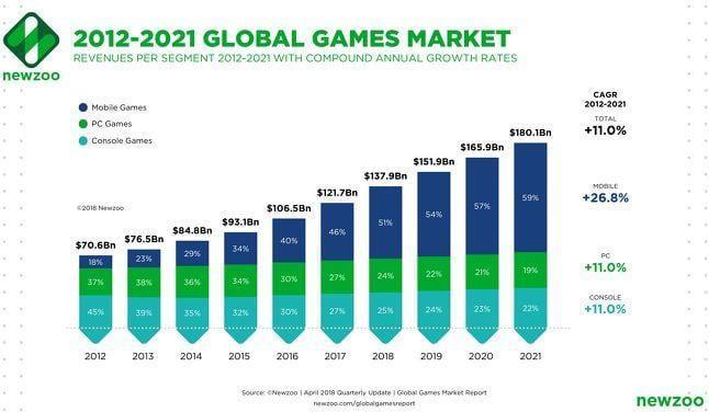 Мобильные игры обеспечат 60% мирового игрового дохода к 2021 году
