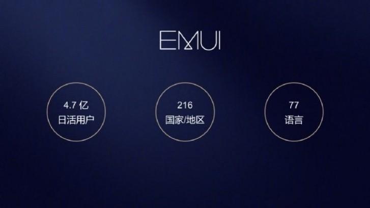 Huawei EMUI насчитывает более 470 миллионов активных пользователей