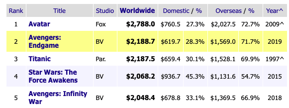 """Фильм """"Мстители: Финал"""" заработал в прокате более 2 миллиардов долларов"""