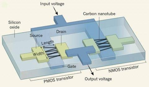 feseyiz1yky1otnsjic6attdxsqlz2gw Появился первый в мире процессор на транзисторах из углеродных нанотрубок