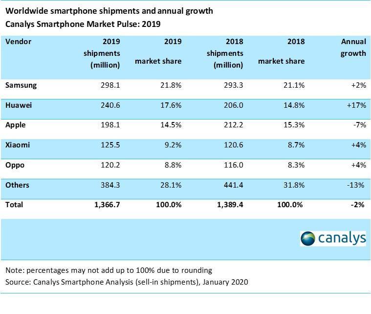 Xiaomi стала самой быстрорастущей компанией в четвёртом квартале 2019 года