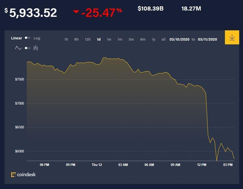 Биткоин за сутки упал в цене почти на 25 процентов