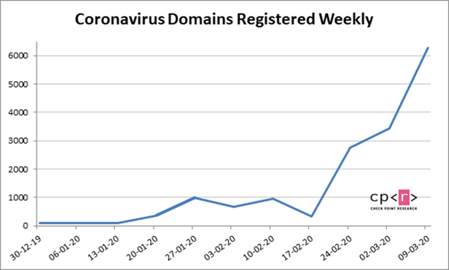 Хакеры используют коронавирус для мошенничества