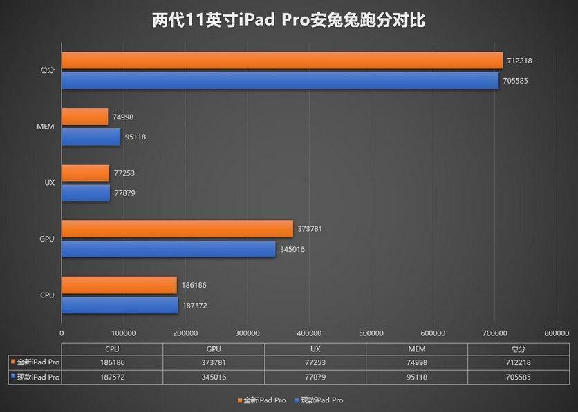 iPad Pro 2020 стал самым мощным по версии бенчмарка AnTuTu