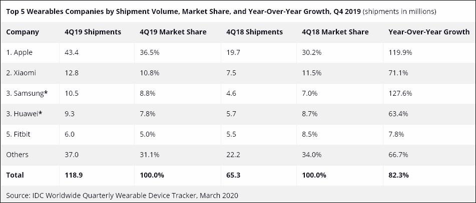 wearables Apple по-прежнему лидирует на мировом рынке носимых устройств. Xiaomi и Samsung входят в топ-3