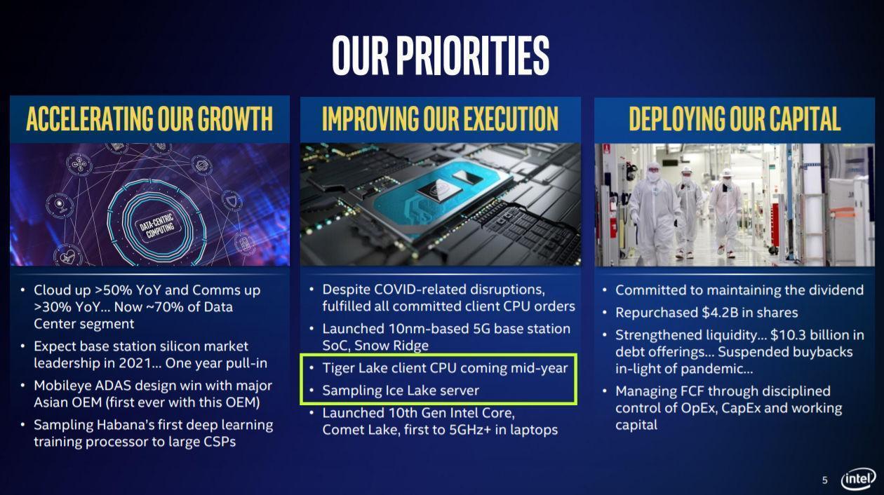 Intel выпустит новейшие процессоры поколения Tiger Lake уже этим летом
