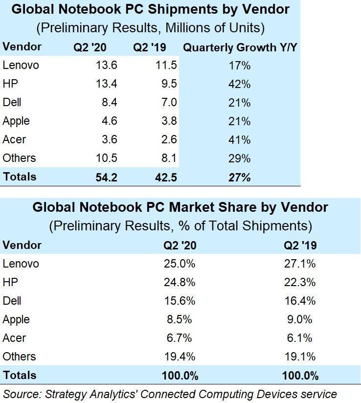 Lenovo и HP захватили почти 50% рынка ноутбуков во втором квартале 2020 года