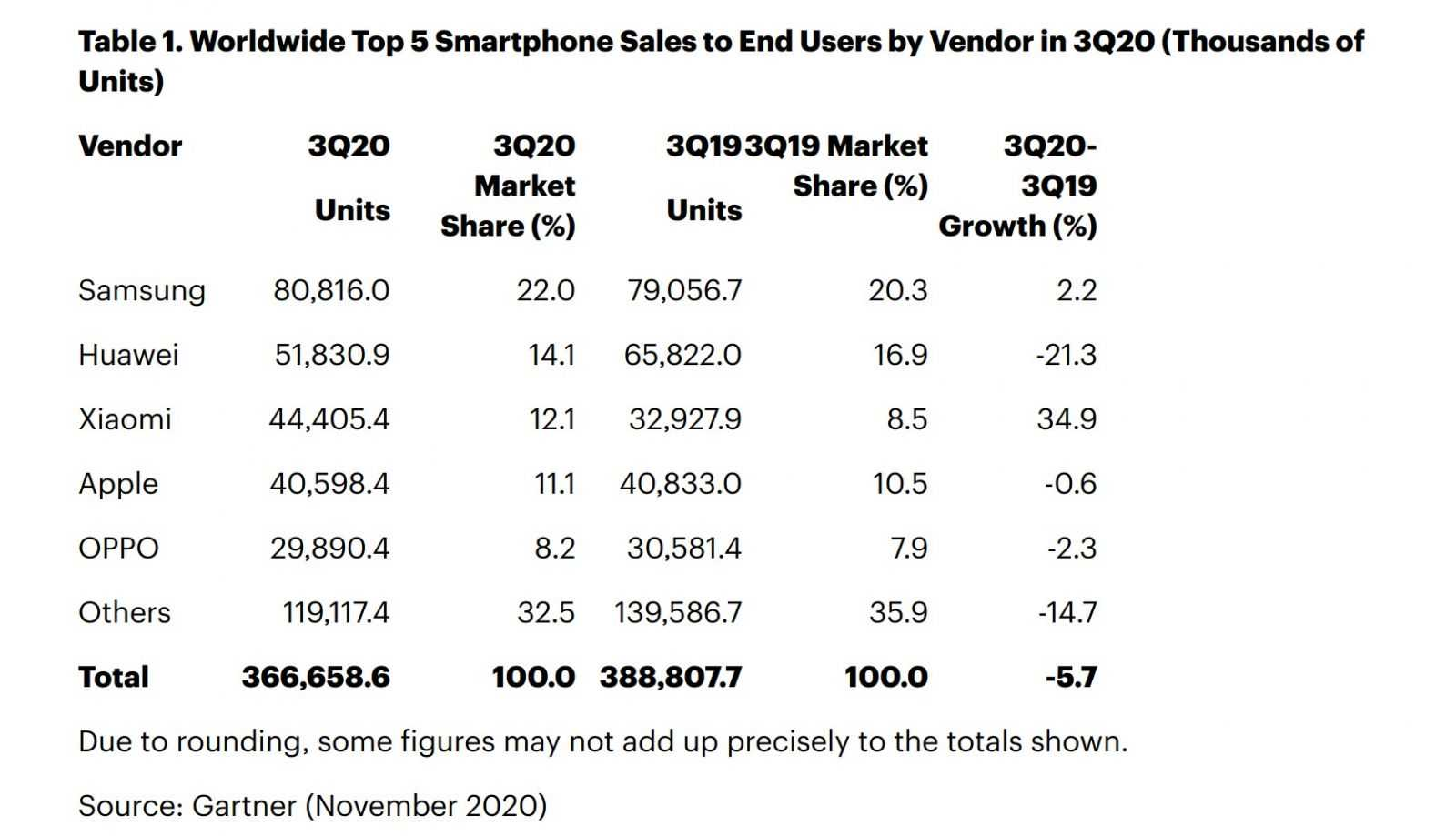Xiaomi обгнала Apple и стала третьим по величине производителем смартфонов
