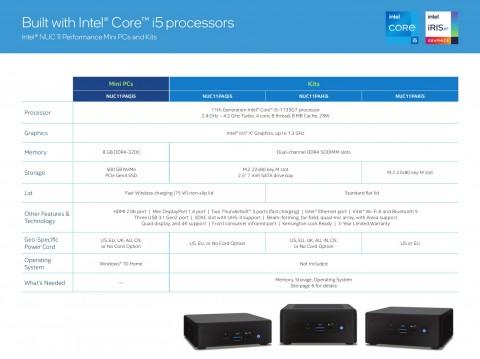 CES 2021: Intel представила серию мини-компьютеров NUC 11. От бюджетного неттопа до флагмана с дискретной видеокартой (Lj651I8hr6e2rz0Vsdm23z01vaw8wQVF)