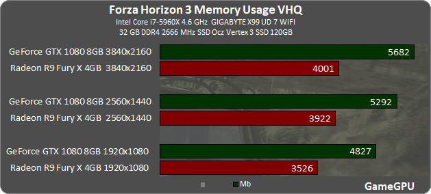Forza Horizon 3: тестирование производительности (17)