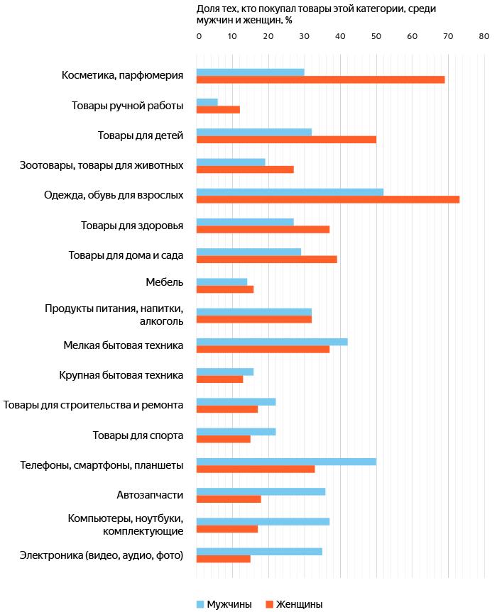 orig 6 - Яндекс.Маркет и GfK Rus рассказали, как россияне покупают со смартфонов