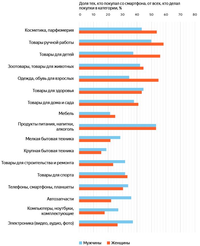 orig 7 - Яндекс.Маркет и GfK Rus рассказали, как россияне покупают со смартфонов