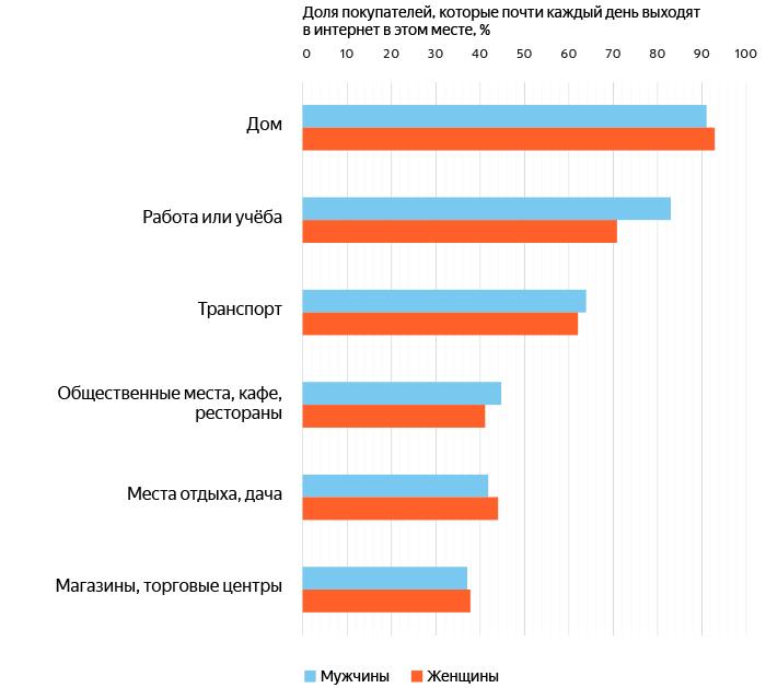 orig - Яндекс.Маркет и GfK Rus рассказали, как россияне покупают со смартфонов