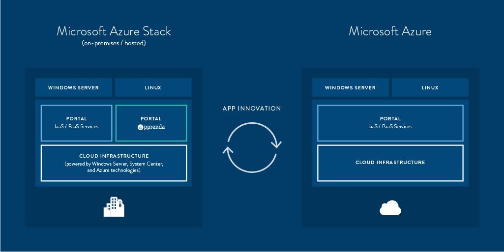 Blog AzureStack diagram - Пользователи вместо покупателей. Авторская колонка Александра Баулина