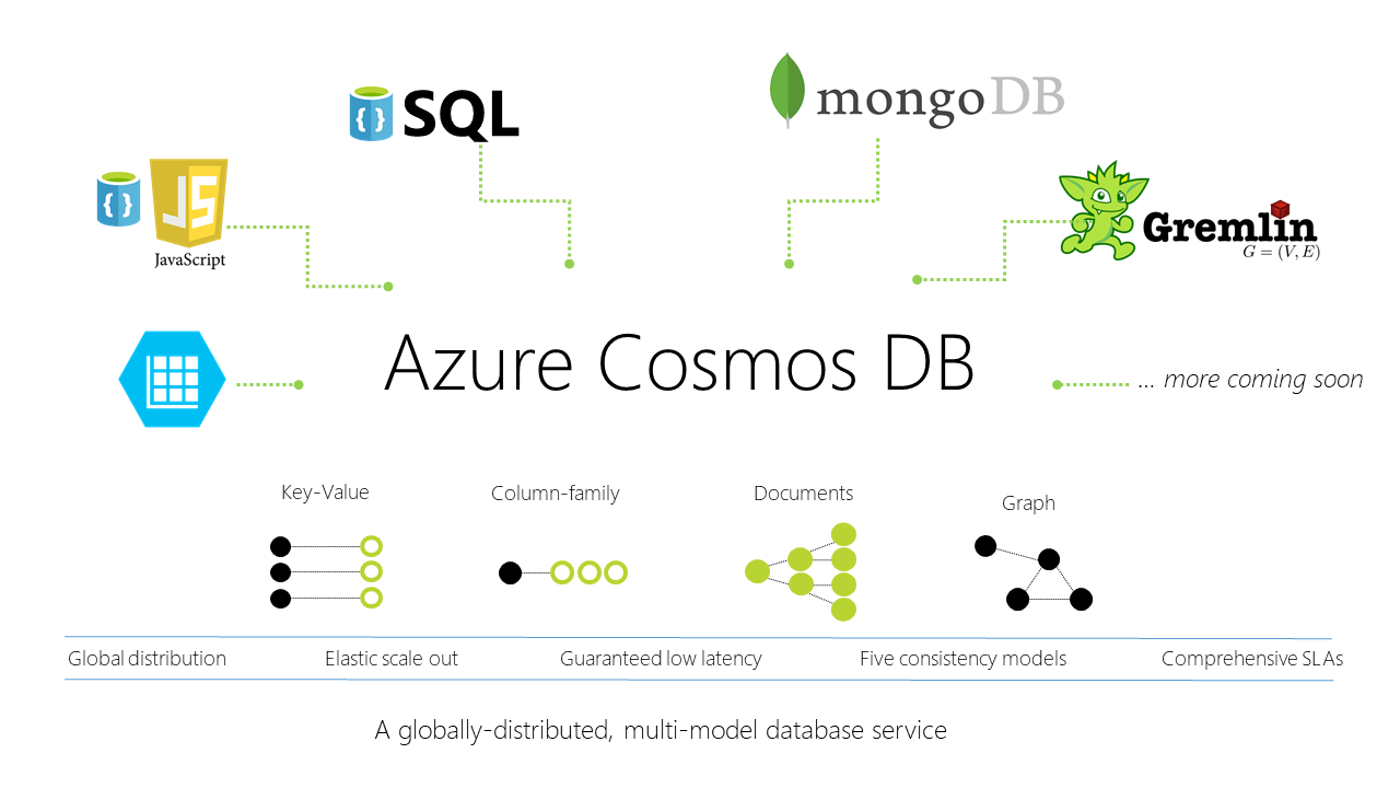 azure cosmos db multimodel - Пользователи вместо покупателей. Авторская колонка Александра Баулина