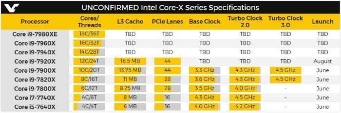 core i9 - Intel планирует выпустить 18-ядерный процессор Core i9-7980XE