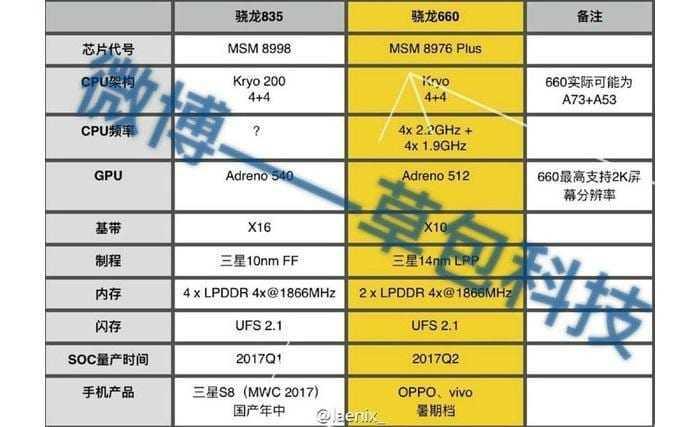 snapdragon 660 2 - SoC Qualcomm Snapdragon 660 представят уже 9 мая