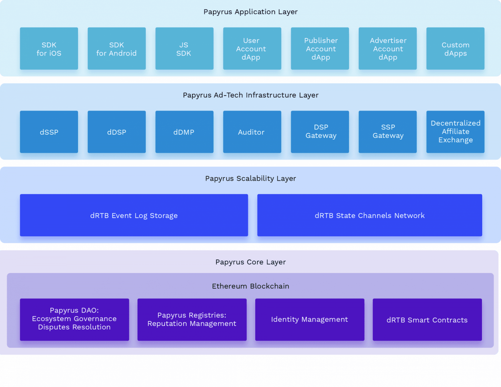В России создают блокчейн-экосистему интернет-рекламы Papyrus (table)