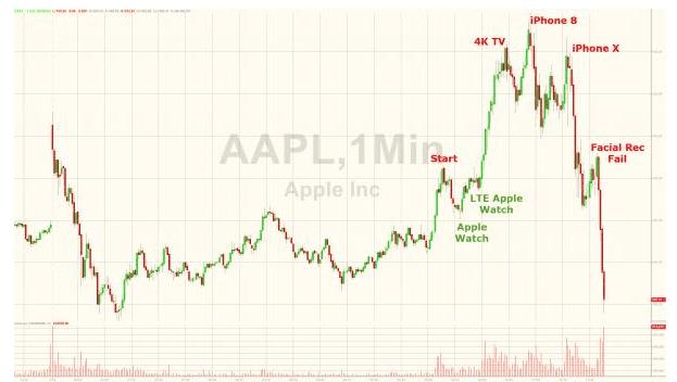 Акции Apple упали после анонса iPhone X (clip2net 170912220829)