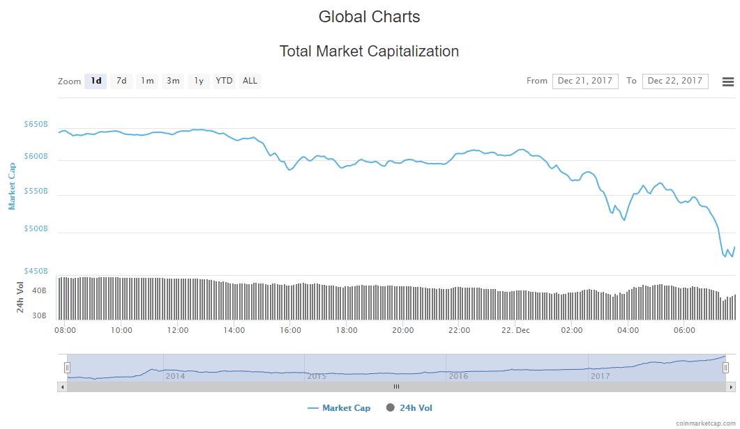 Криптовалюты: общая капитализация упала ниже 500 млрд долларов (20171222 Cryptocurrency Market Capitalizations)