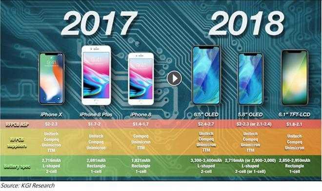 Аналитики предсказывают выход безрамочных iPhone трёх размеров (23948 30855 171208 iPhone2018 l)