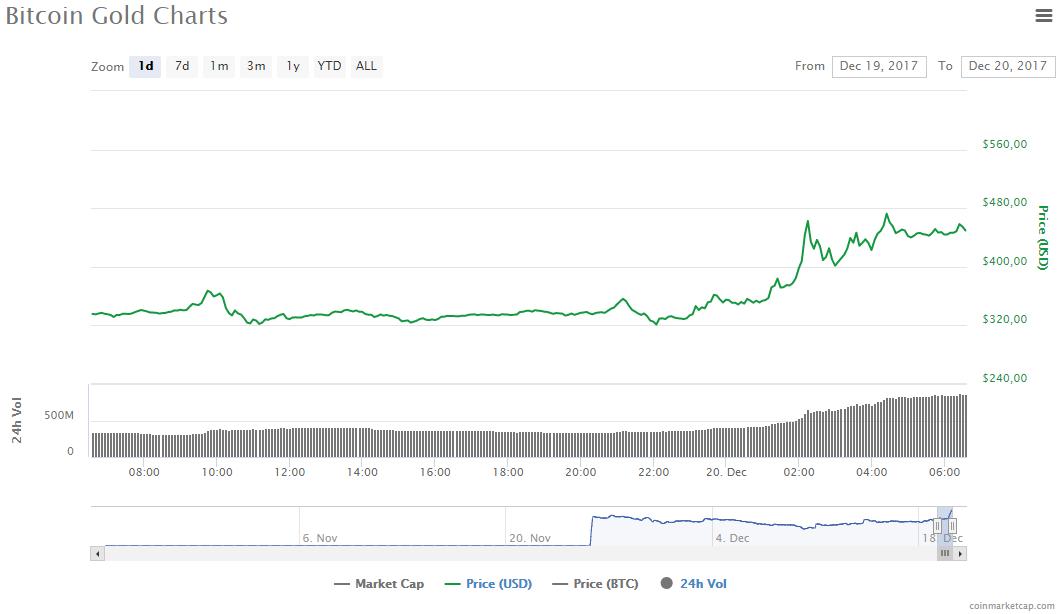 Стоимость самых капитализированных криптовалют падает (Bitkoin gold 2017 12 20)